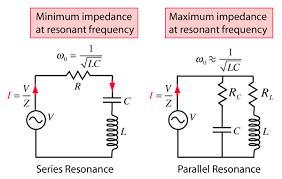 Resonance Circuits
