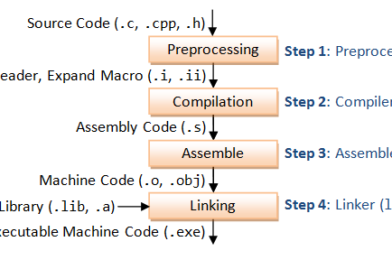 understand C compilers and build system and debugers